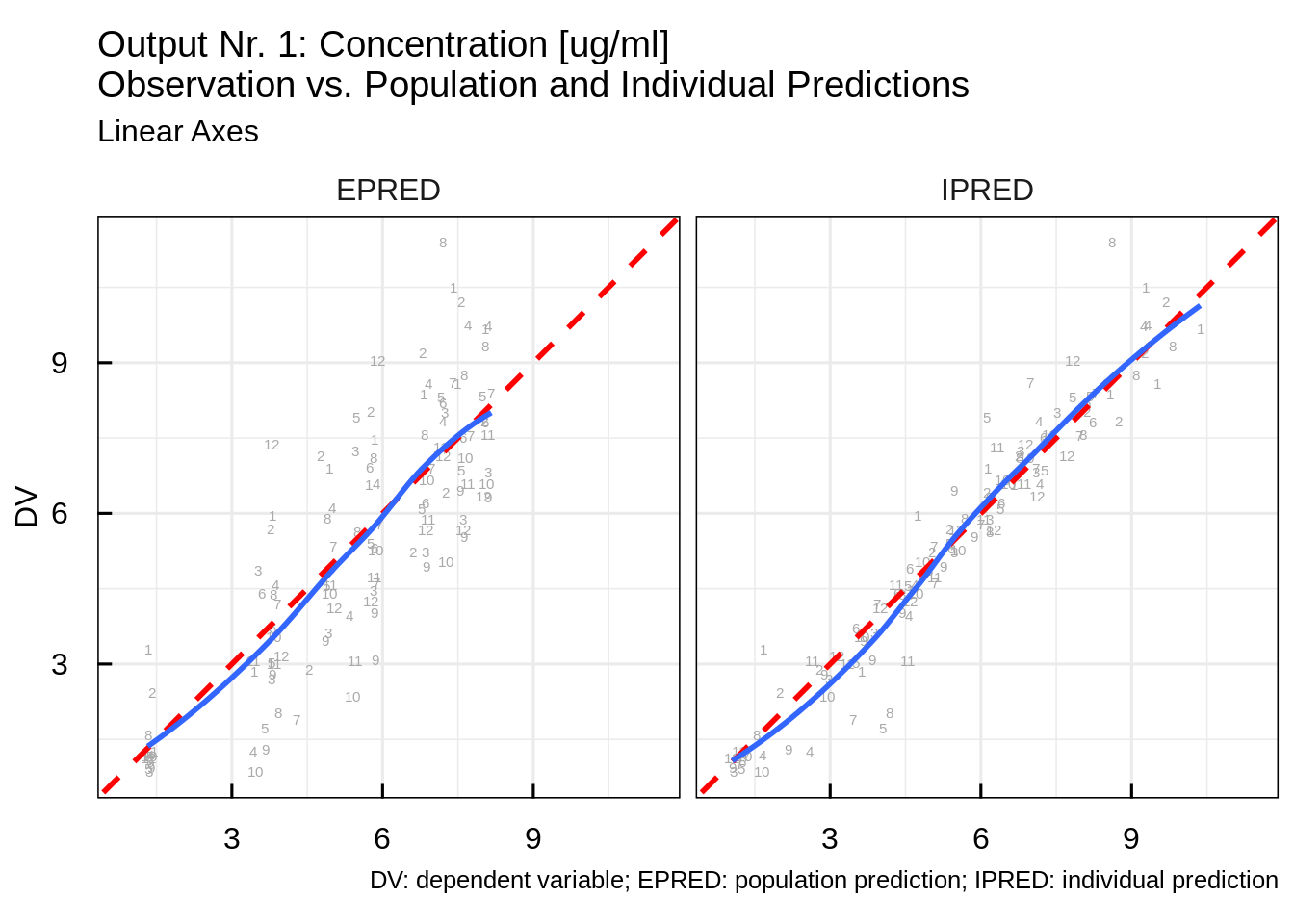 Modeling & Simulation in R